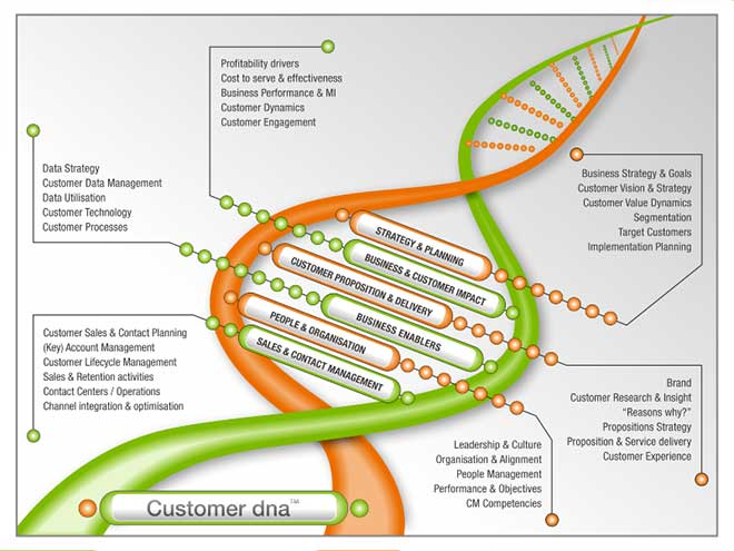 Customer dna customer management customer relationship marketing each organisation is unique and so are its customer challenges we can rapidly carry out a diagnostic to understand your strengths and weaknesses and malvernweather Images